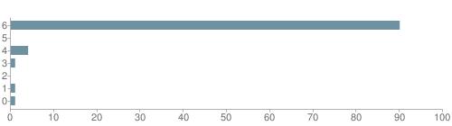 Chart?cht=bhs&chs=500x140&chbh=10&chco=6f92a3&chxt=x,y&chd=t:90,0,4,1,0,1,1&chm=t+90%,333333,0,0,10|t+0%,333333,0,1,10|t+4%,333333,0,2,10|t+1%,333333,0,3,10|t+0%,333333,0,4,10|t+1%,333333,0,5,10|t+1%,333333,0,6,10&chxl=1:|other|indian|hawaiian|asian|hispanic|black|white